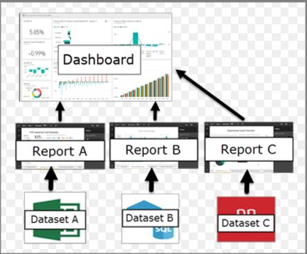 "Building a ""digital dashboard"" – Part 2 Technical side using Microsoft PowerBI"