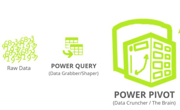 PowerQuery and PowerPivot, the two new powerful features for the latest Excel