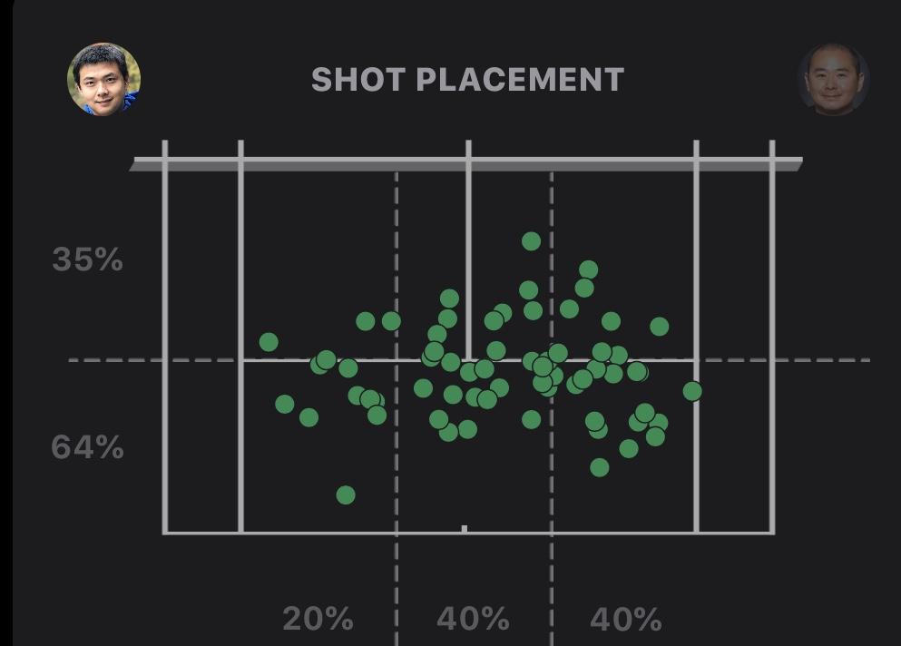 Tennis video analysis – a Primer